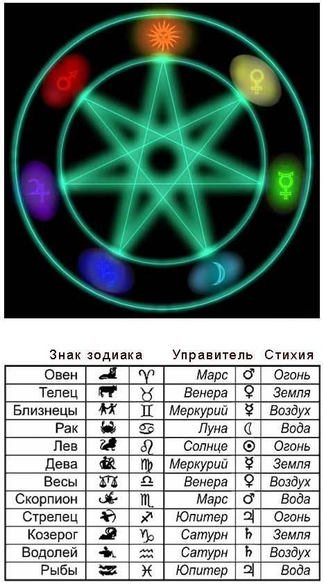 Цвета знаков зодиака - как они влияют на нас