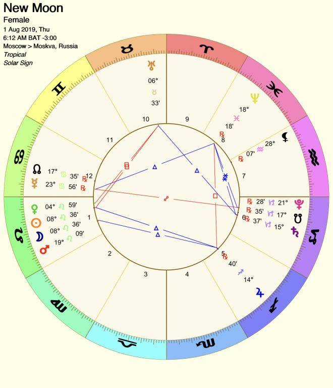 Какие знаки зодиака отрабатывают карму прошлых жизней