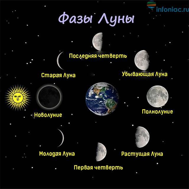 Секреты лунного календаря: все о полнолунии, его влиянии, ритуалах и избавлении от ненужного :: инфониак