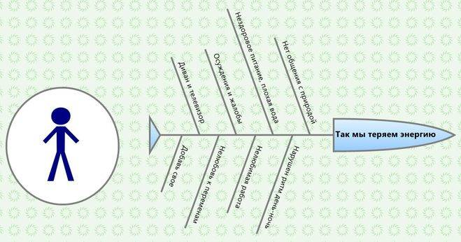 Как накапливать энергию: действенная практика