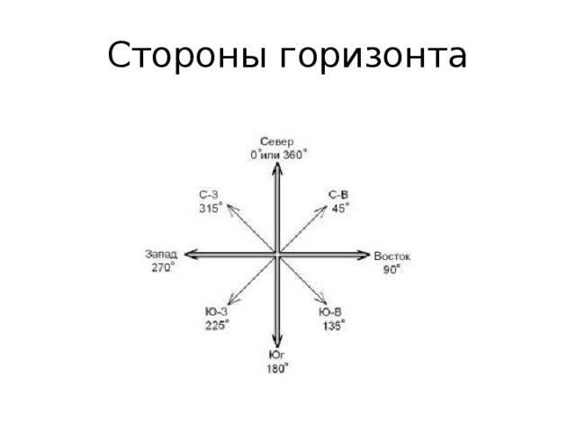 Север юг запад восток расположение на компасе на русском языке. стороны света
