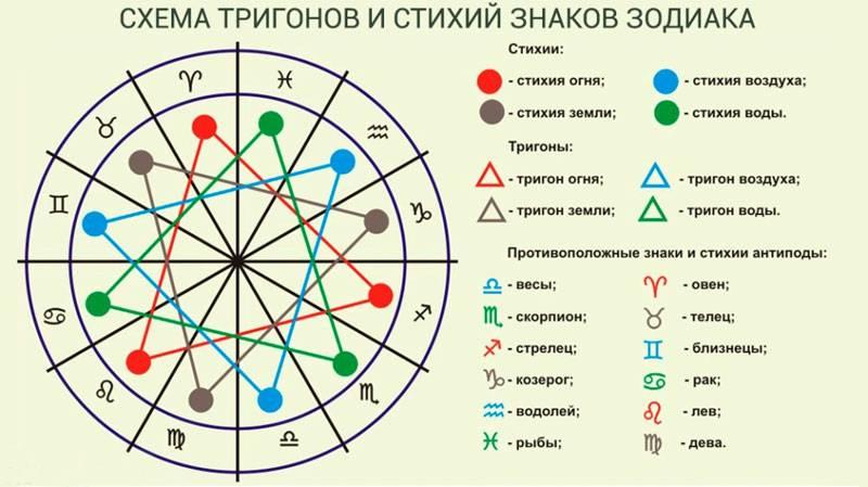 Огненные знаки зодиака – стихия огня по гороскопу, характеристика знаков