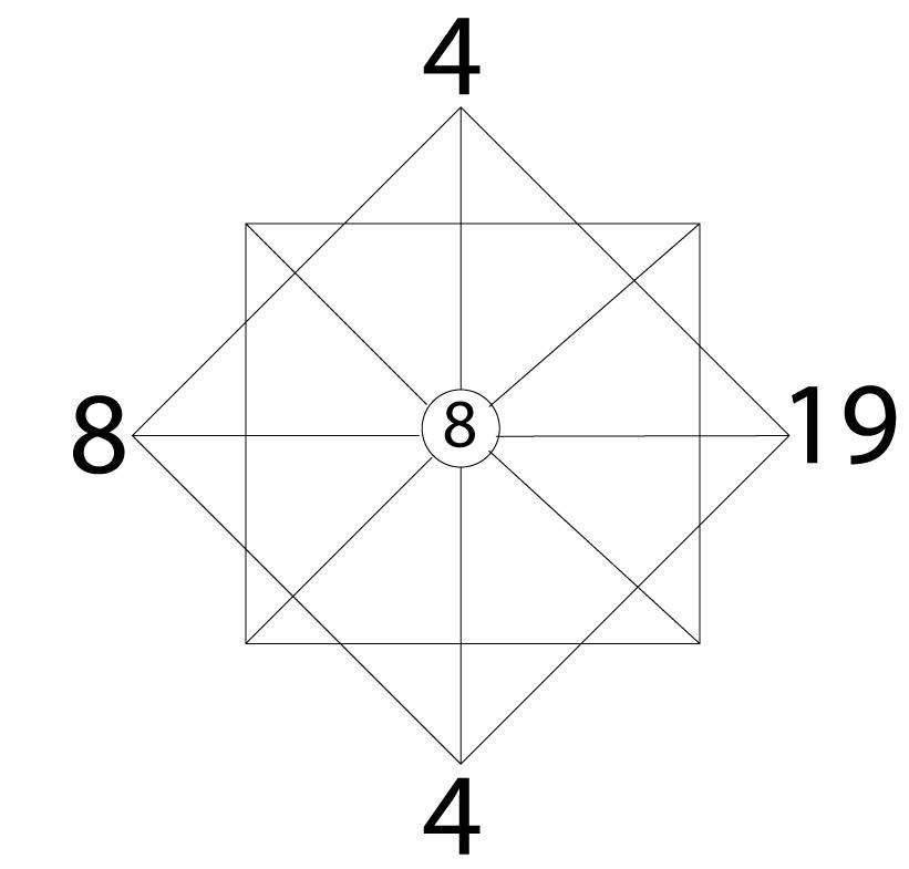 Карта рождения в нумерологии — рассчитать карту рождения человека по дате рождения