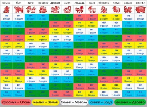 Знаки зодиака по годам рождения: таблица и характеристика