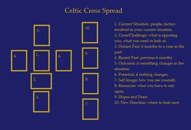 Расклад Таро «Кельтский крест»