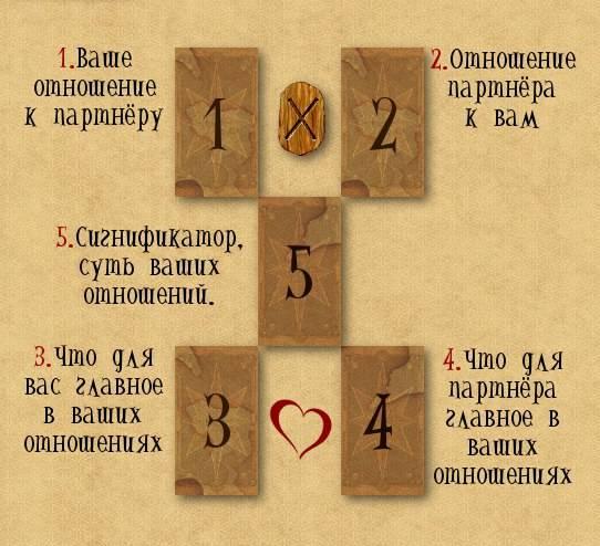 Славянские руны: значение и онлайн-гадание на ближайшее будущее