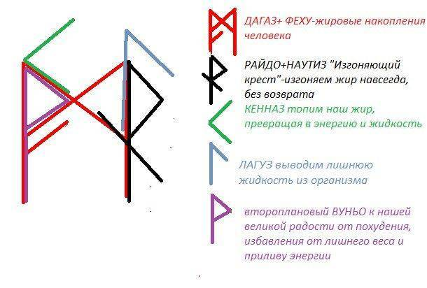 Как правильно рисовать руны чтоб они работали, схемы и направления, нанесение на тело