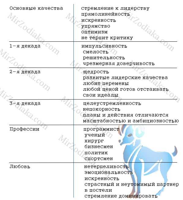 Козерог: характеристика женщин и мужчин, совместимость с другими знаками зодиака
