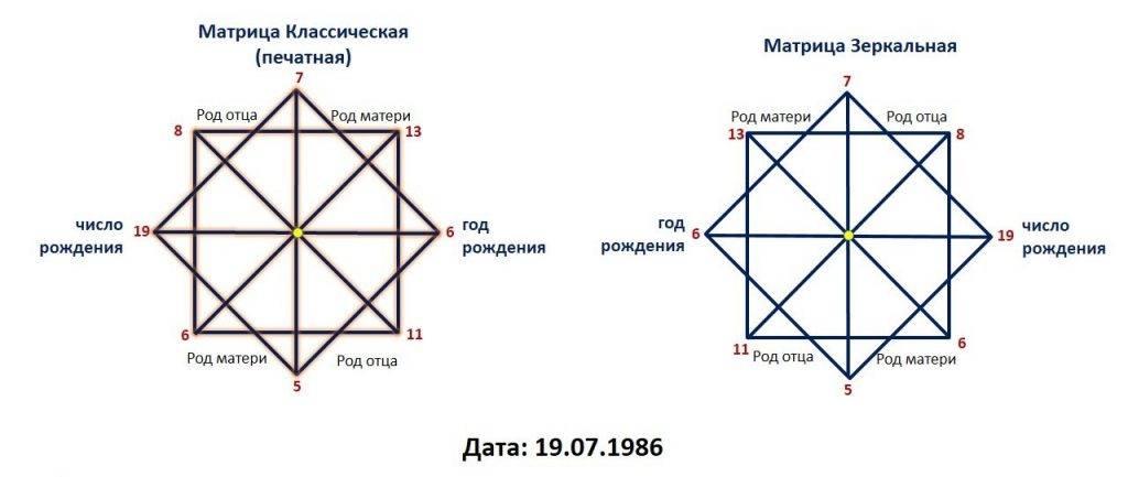 Как рассчитать матрицу судьбы и трактовать результаты