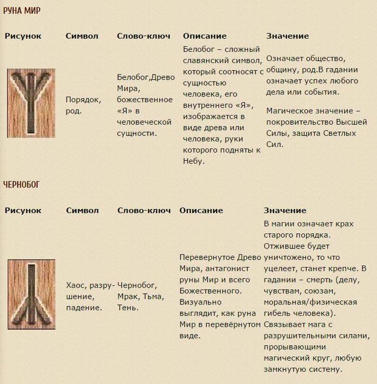 Славянские рунические обереги: виды, значение, сила