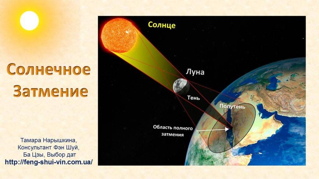 Затмение на планетах | затмения в домах гороскопа