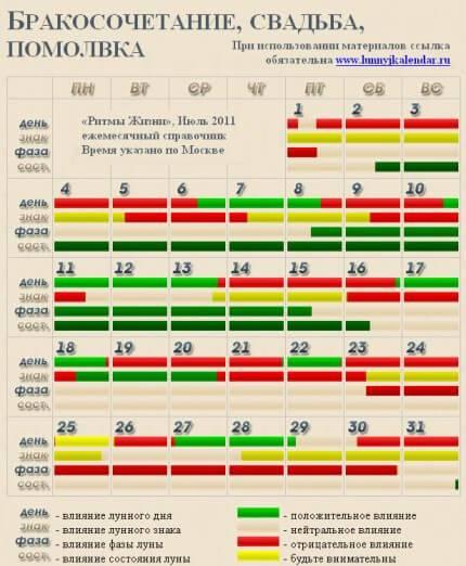 Благоприятные даты для свадьбы в 2021 году: какие дни стоит выбирать и какие не стоит