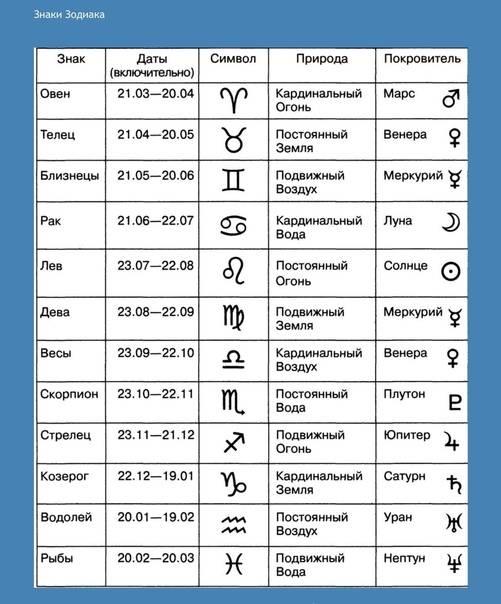 Козерог - планета знака зодиака