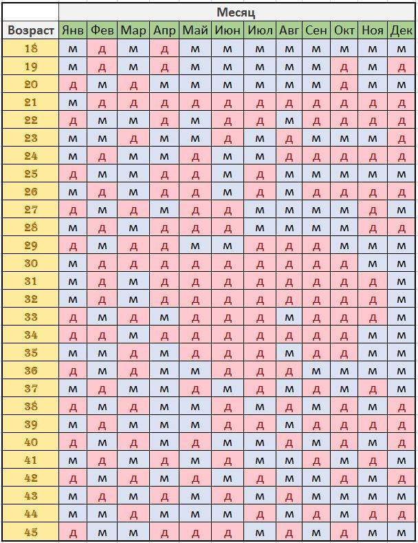 Как рассчитать пол ребенка: сыночек или лапочка дочка? мальчик или девочка: все теории определения пола малыша без узи