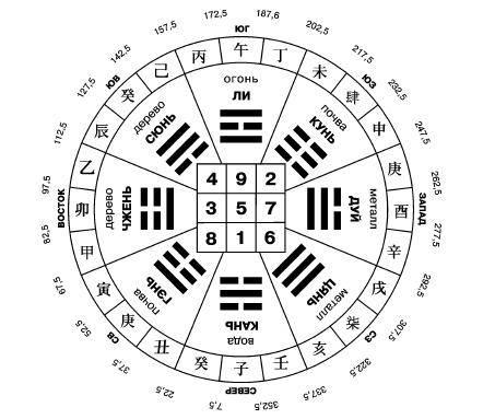 Магический квадрат Ло-ШУ