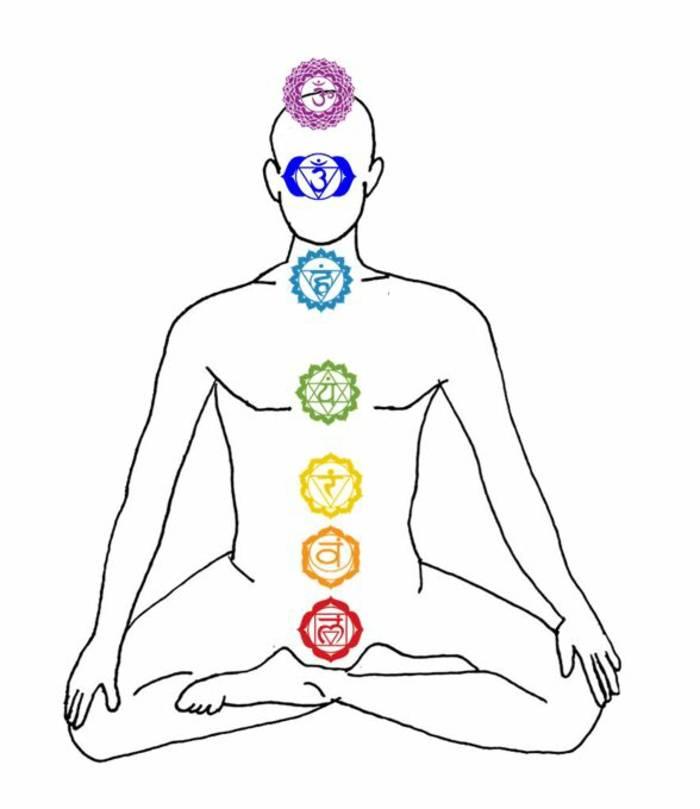 Кундалини: пробуждение и поднятие энергии чакр в йоге