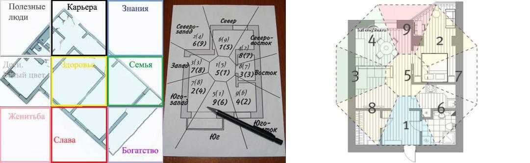 Зоны фен-шуй в квартире: быстрая активация, подробное описание