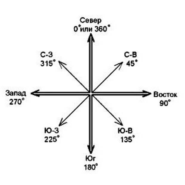 Cтороны света: способы определения на карте, без компаса