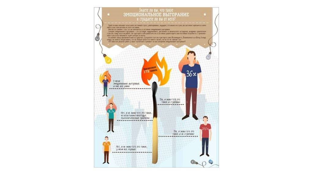 Тест на профессиональное выгорание самодиагностика и профилактика