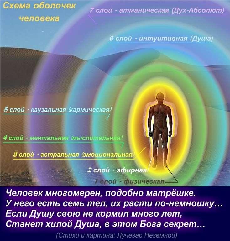 Космоэнергетика - как исполнять желания с помощью частот космоэнергетики?