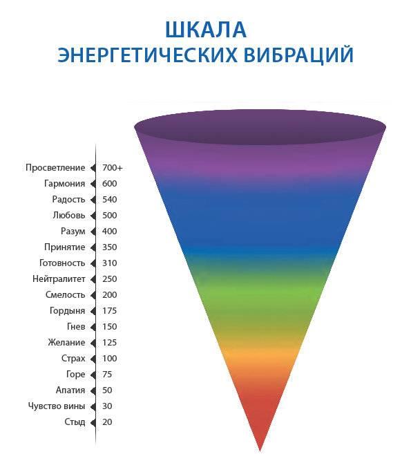 Вред вибрации
