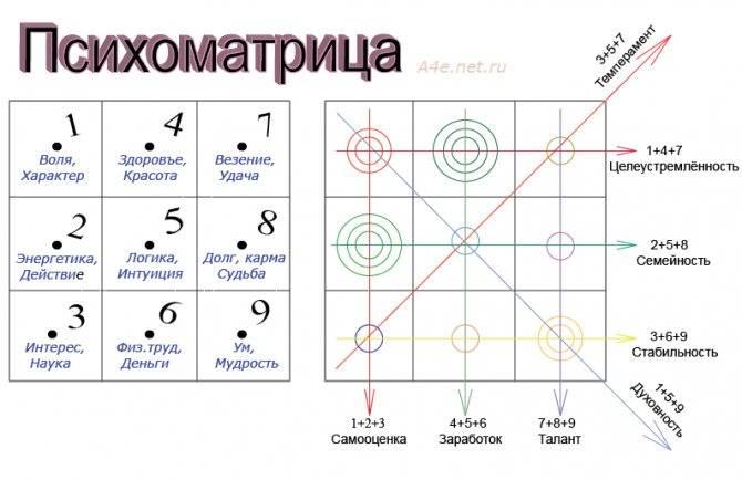 Астрология 9 звезд по фен-шуй: какая звезда покровительствует вам