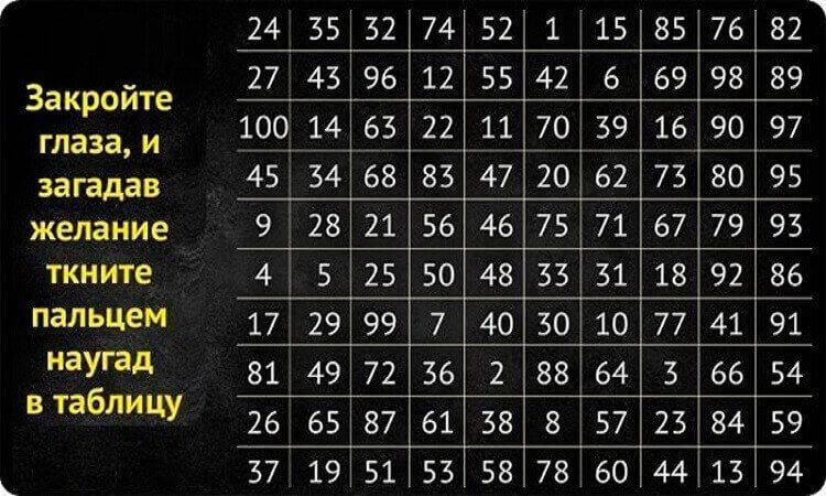 23 23 на часах – значение в ангельской нумерологии